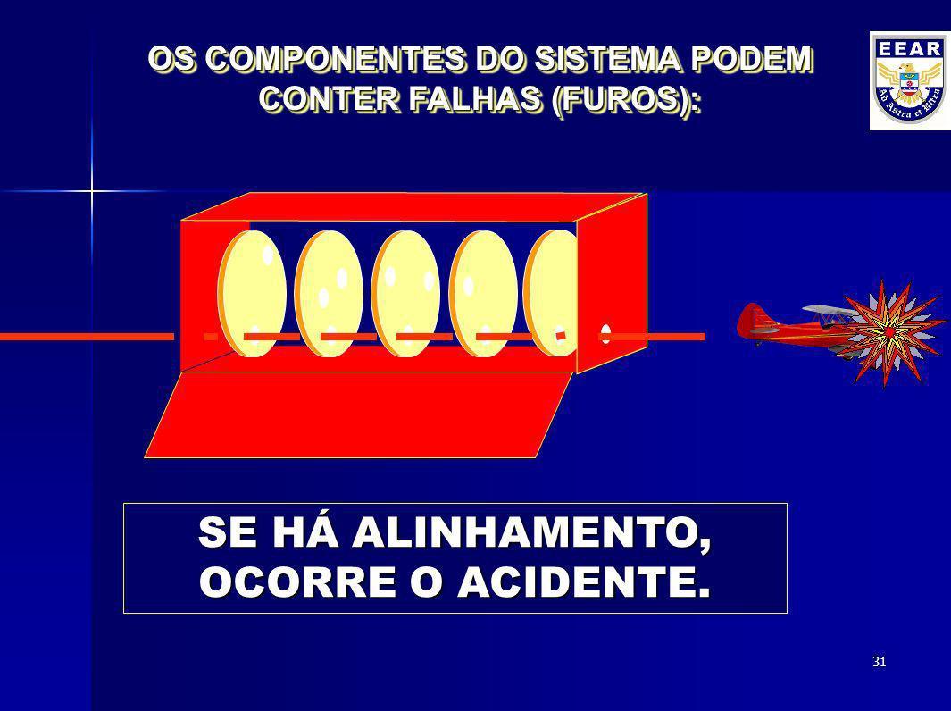 30 SE NÃO HÁ ALINHAMENTO, O ACIDENTE NÃO OCORRE. OS COMPONENTES DO SISTEMA PODEM CONTER FALHAS (FUROS):