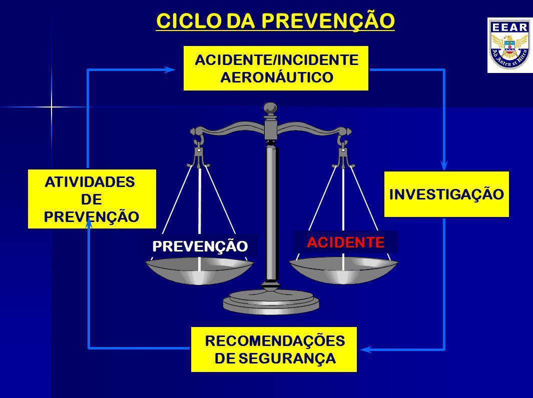 CICLO DA PREVENÇÃO ATIVIDADES DE PREVENÇÃO ACIDENTE/INCIDENTE AERONÁUTICO INVESTIGAÇÃO RECOMENDAÇÕES DE SEGURANÇA ? ? ?? ?