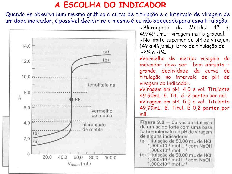 A ESCOLHA DO INDICADOR Quando se observa num mesmo gráfico a curva de titulação e o intervalo de viragem de um dado indicador, é possível decidir se o