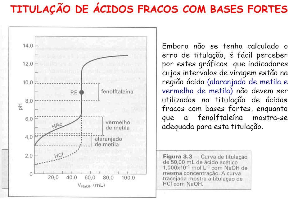 TITULAÇÃO DE ÁCIDOS FRACOS COM BASES FORTES Embora não se tenha calculado o erro de titulação, é fácil perceber por estes gráficos que indicadores cuj