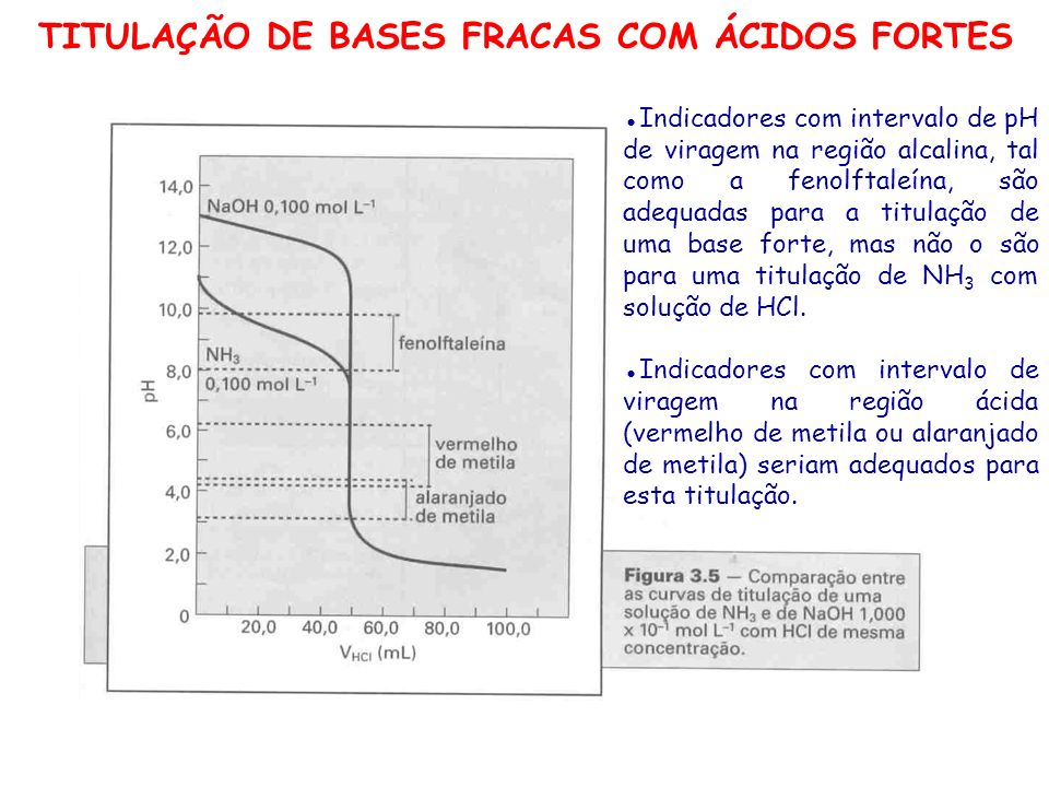 TITULAÇÃO DE BASES FRACAS COM ÁCIDOS FORTES Indicadores com intervalo de pH de viragem na região alcalina, tal como a fenolftaleína, são adequadas par