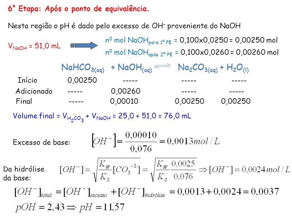 V NaOH = 51,0 mL 6 ª Etapa: Após o ponto de equivalência. Nesta região o pH é dado pelo excesso de OH - proveniente do NaOH NaHCO 3(aq) + NaOH (aq) Na