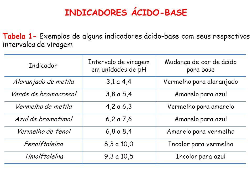 Tabela 1- Exemplos de alguns indicadores ácido-base com seus respectivos intervalos de viragem Indicador Intervalo de viragem em unidades de pH Mudanç