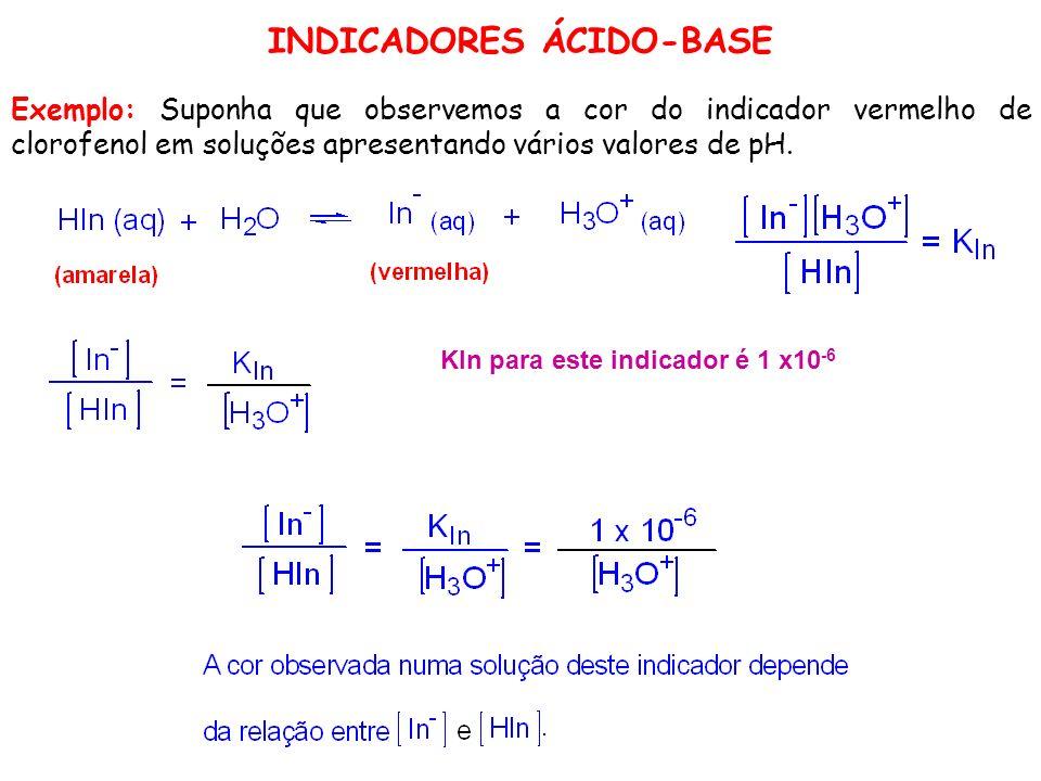 Exemplo: Suponha que observemos a cor do indicador vermelho de clorofenol em soluções apresentando vários valores de pH. KIn para este indicador é 1 x