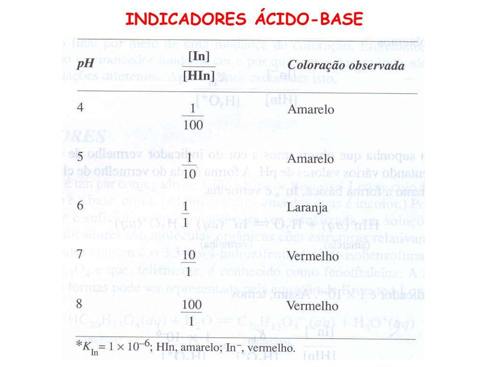 INDICADORES ÁCIDO-BASE