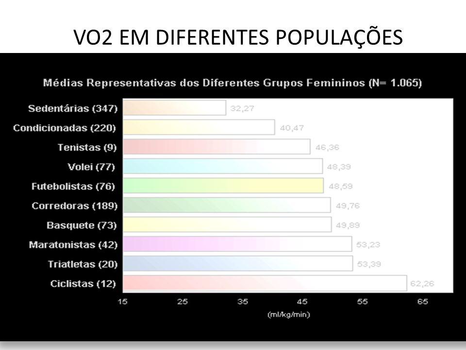 VO2 EM DIFERENTES POPULAÇÕES BARROS (2001)