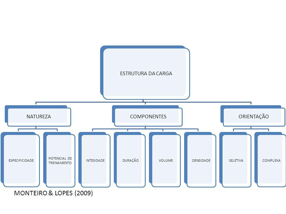ESTRUTURA DA CARGA NATUREZA ESPECIFICIDADE POTENCIAL DE TREINAMENTO COMPONENTES INTESIDADEDURAÇÃO VOLUME DENSIDADE ORIENTAÇÃO SELETIVA COMPLEXA MONTEI
