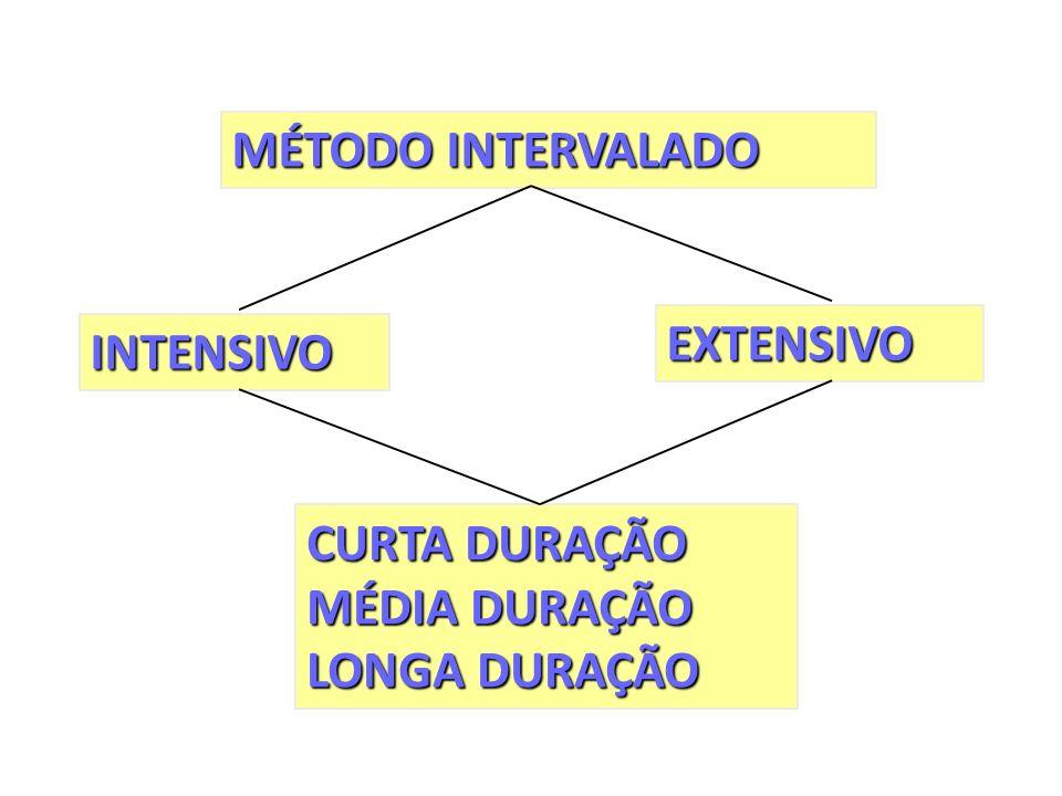MÉTODO INTERVALADO INTENSIVO EXTENSIVO CURTA DURAÇÃO MÉDIA DURAÇÃO LONGA DURAÇÃO