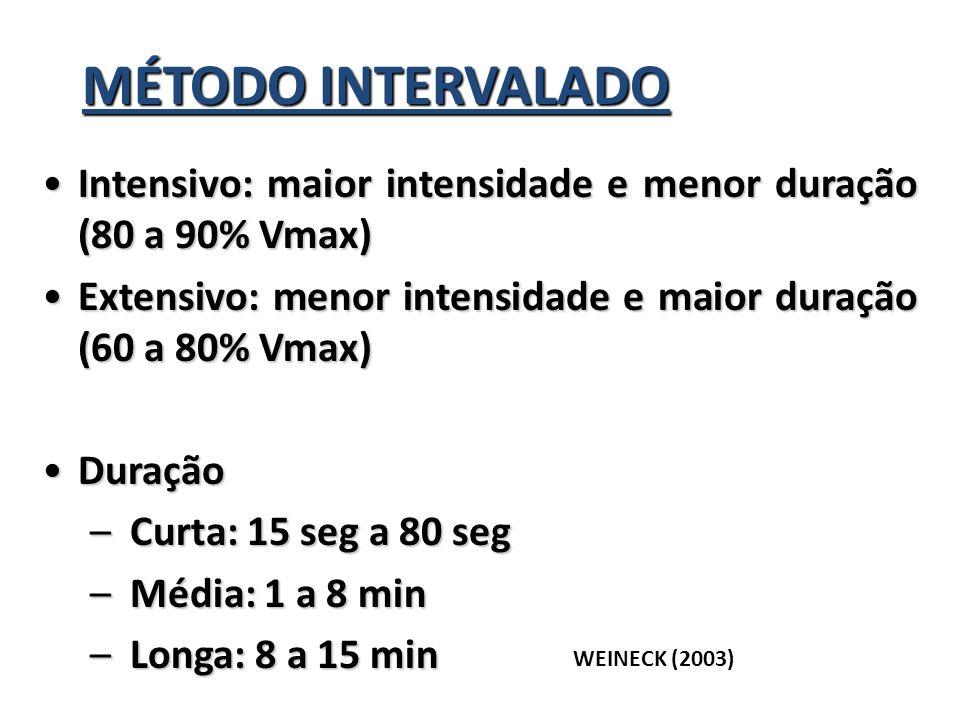 MÉTODO INTERVALADO Intensivo: maior intensidade e menor duração (80 a 90% Vmax)Intensivo: maior intensidade e menor duração (80 a 90% Vmax) Extensivo: