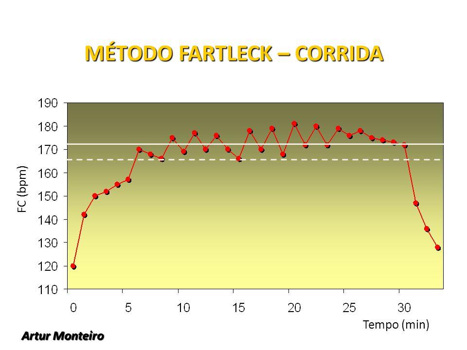 MÉTODO FARTLECK – CORRIDA Tempo (min) FC (bpm) Artur Monteiro