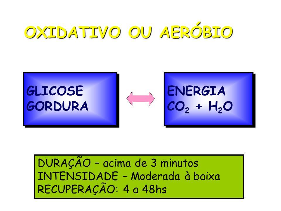 OXIDATIVO OU AERÓBIO GLICOSE GORDURA GLICOSE GORDURA ENERGIA CO 2 + H 2 O ENERGIA CO 2 + H 2 O DURAÇÃO – acima de 3 minutos INTENSIDADE – Moderada à b