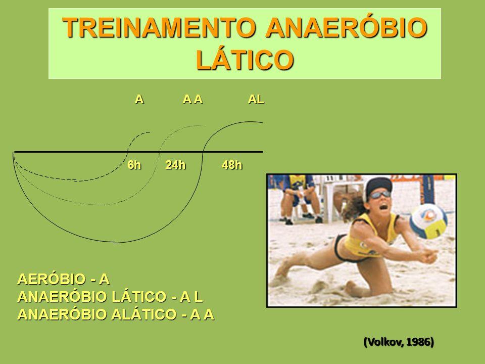 AL A A A 6h24h48h AERÓBIO - A ANAERÓBIO LÁTICO - A L ANAERÓBIO ALÁTICO - A A TREINAMENTO ANAERÓBIO LÁTICO (Volkov, 1986)