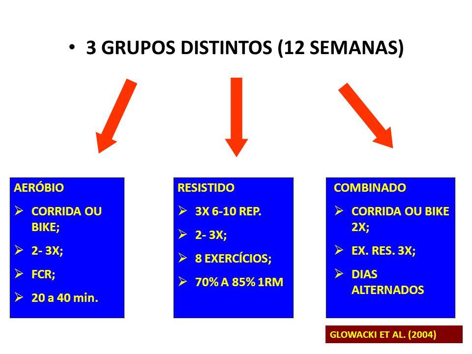 3 GRUPOS DISTINTOS (12 SEMANAS) AERÓBIO CORRIDA OU BIKE; 2- 3X; FCR; 20 a 40 min. RESISTIDO 3X 6-10 REP. 2- 3X; 8 EXERCÍCIOS; 70% A 85% 1RM COMBINADO