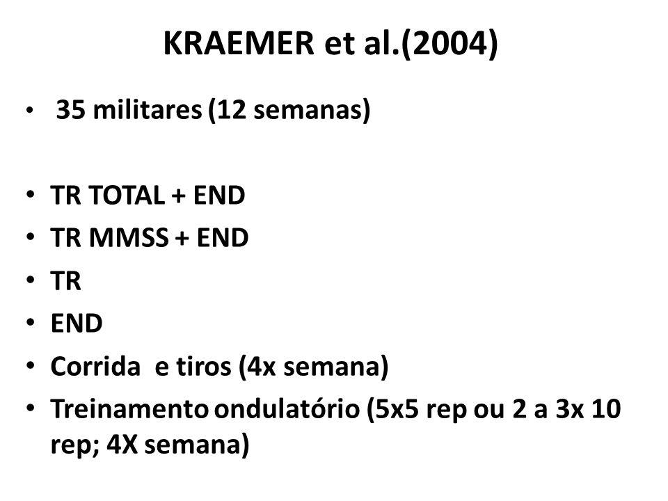 KRAEMER et al.(2004) 35 militares (12 semanas) TR TOTAL + END TR MMSS + END TR END Corrida e tiros (4x semana) Treinamento ondulatório (5x5 rep ou 2 a