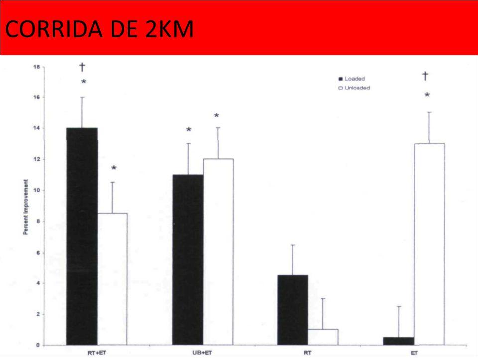 CORRIDA DE 2KM