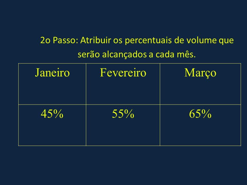 2o Passo: Atribuir os percentuais de volume que serão alcançados a cada mês. JaneiroFevereiroMarço 45%55%65%