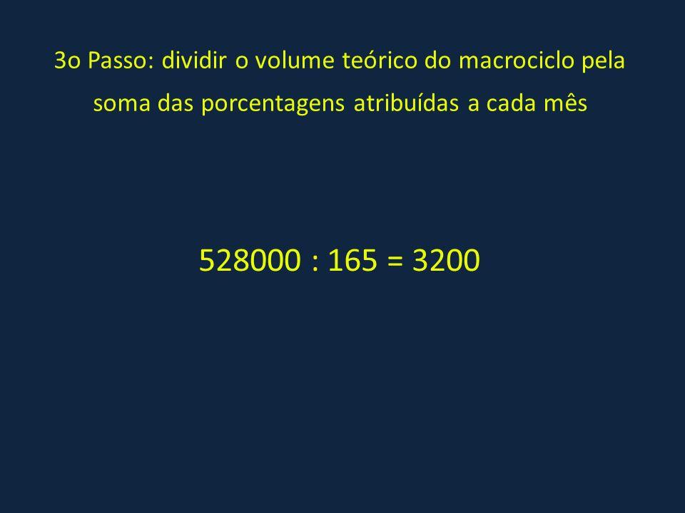 3o Passo: dividir o volume teórico do macrociclo pela soma das porcentagens atribuídas a cada mês 528000 : 165 = 3200