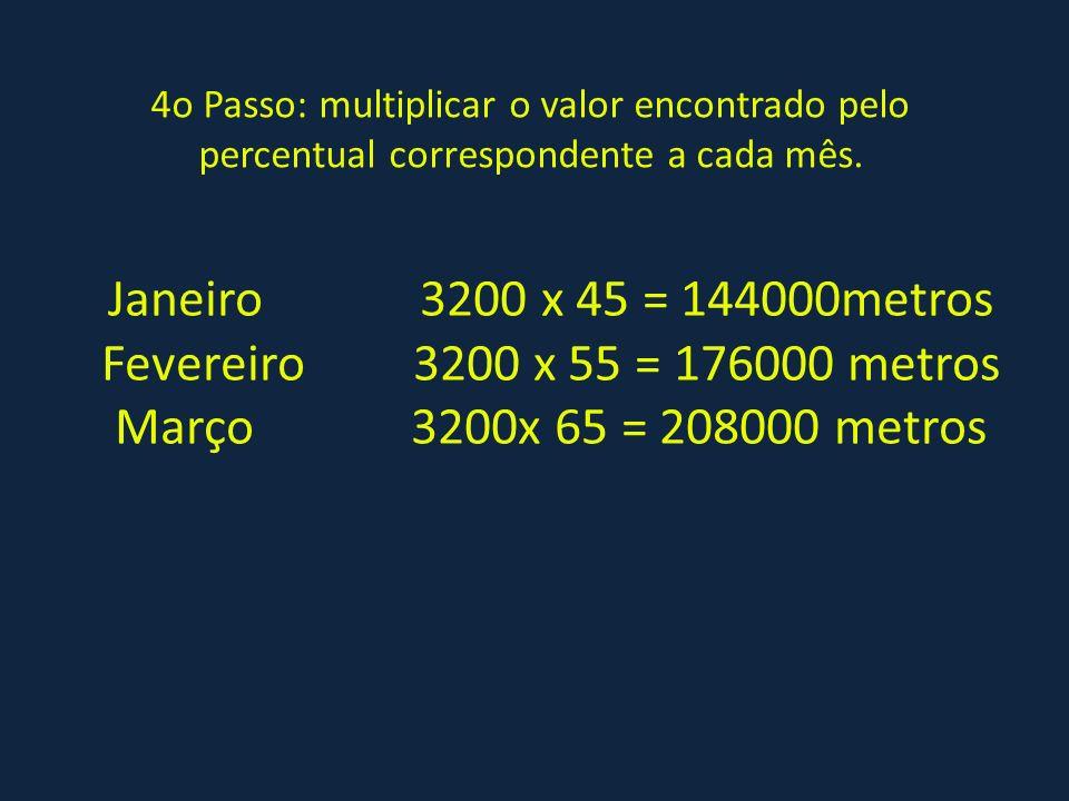 4o Passo: multiplicar o valor encontrado pelo percentual correspondente a cada mês. Janeiro 3200 x 45 = 144000metros Fevereiro 3200 x 55 = 176000 metr