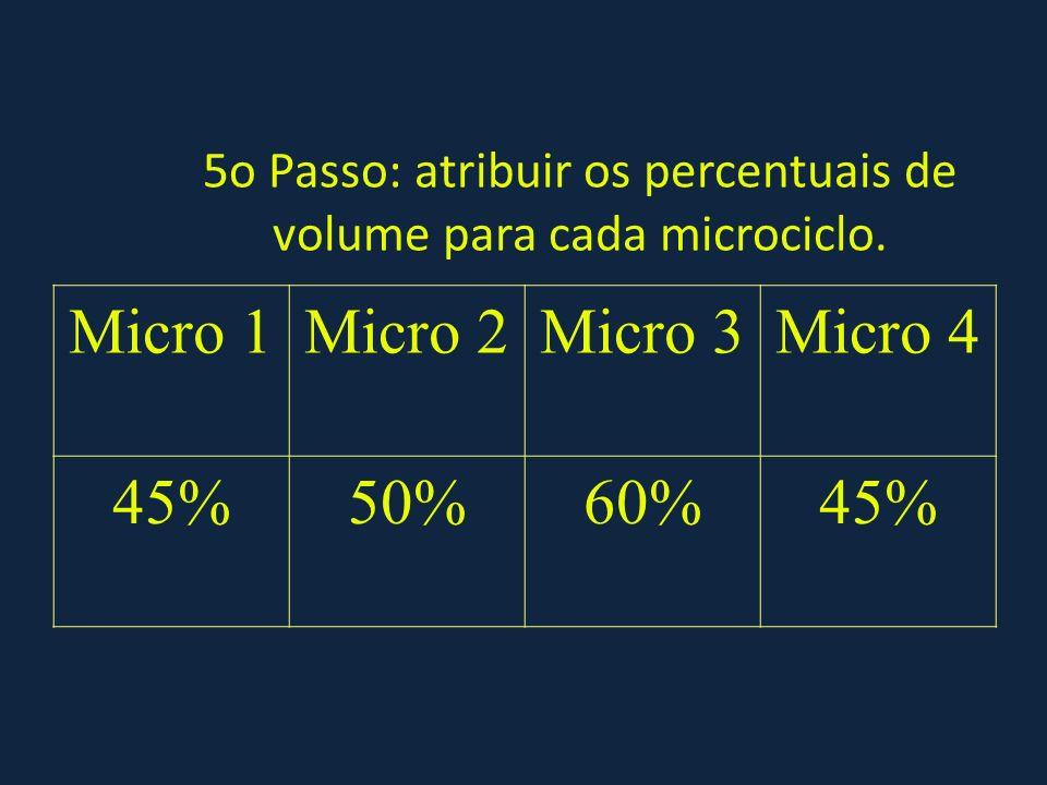 5o Passo: atribuir os percentuais de volume para cada microciclo. Micro 1Micro 2Micro 3Micro 4 45%50%60%45%