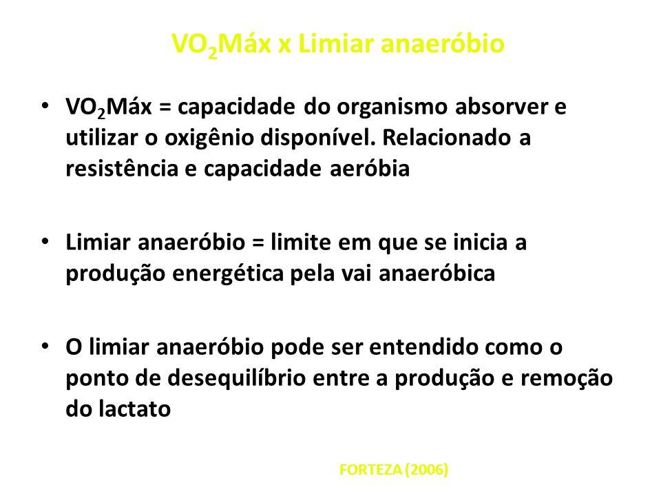 VO 2 Máx x Limiar anaeróbio VO 2 Máx = capacidade do organismo absorver e utilizar o oxigênio disponível. Relacionado a resistência e capacidade aerób