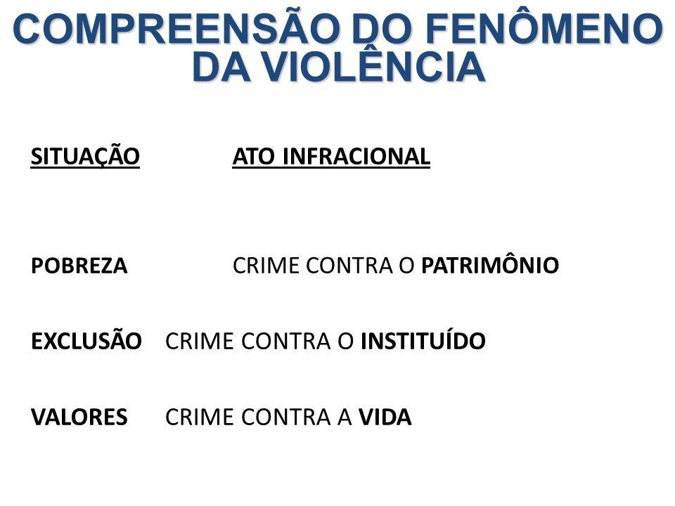 SITUAÇÃOATO INFRACIONAL POBREZA CRIME CONTRA O PATRIMÔNIO EXCLUSÃOCRIME CONTRA O INSTITUÍDO VALORES CRIME CONTRA A VIDA COMPREENSÃO DO FENÔMENO DA VIO