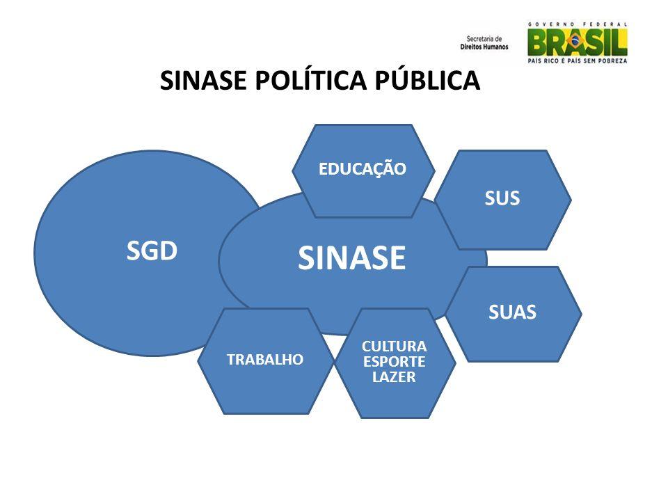 SGD SINASE SUS SUAS CULTURA ESPORTE LAZER TRABALHO EDUCAÇÃO SINASE POLÍTICA PÚBLICA
