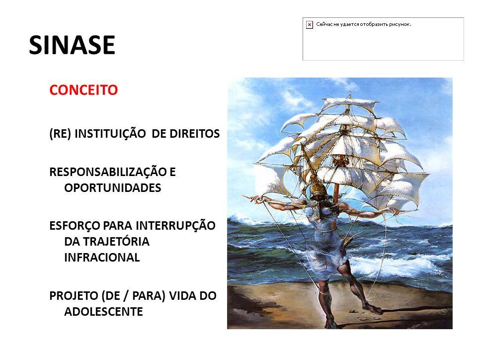 SINASE CONCEITO (RE) INSTITUIÇÃO DE DIREITOS RESPONSABILIZAÇÃO E OPORTUNIDADES ESFORÇO PARA INTERRUPÇÃO DA TRAJETÓRIA INFRACIONAL PROJETO (DE / PARA)