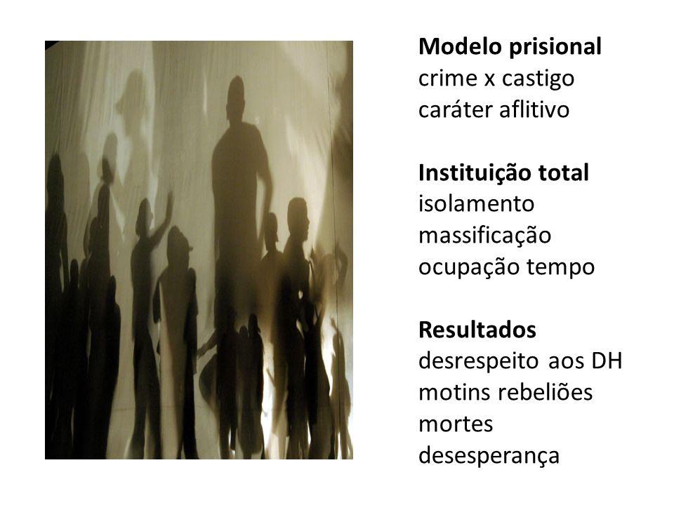Modelo prisional crime x castigo caráter aflitivo Instituição total isolamento massificação ocupação tempo Resultados desrespeito aos DH motins rebeli