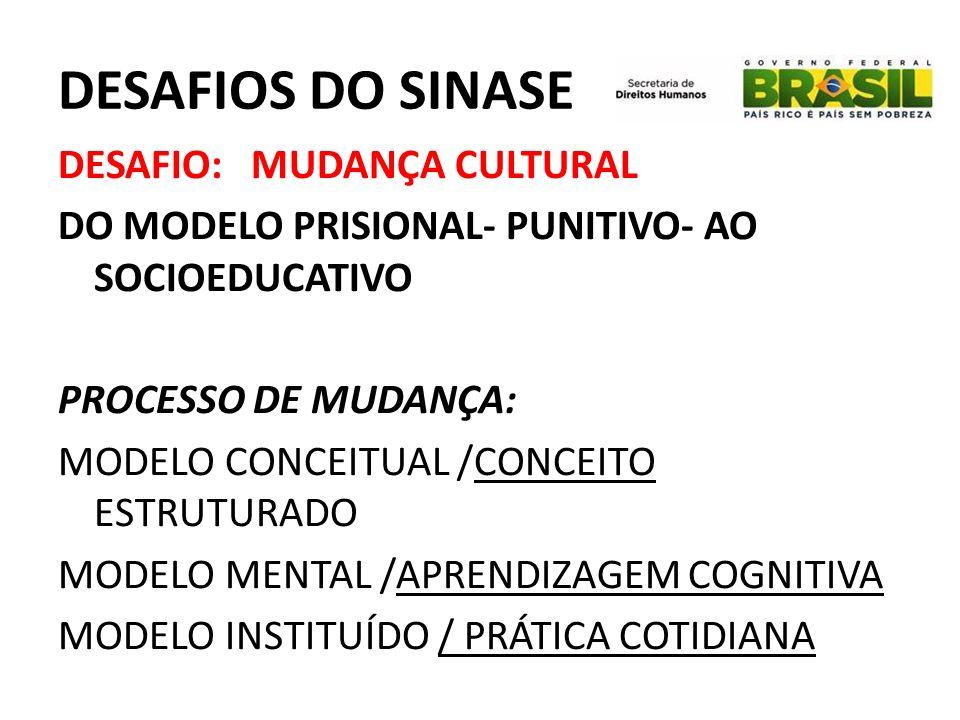 DESAFIOS DO SINASE DESAFIO: MUDANÇA CULTURAL DO MODELO PRISIONAL- PUNITIVO- AO SOCIOEDUCATIVO PROCESSO DE MUDANÇA: MODELO CONCEITUAL /CONCEITO ESTRUTU