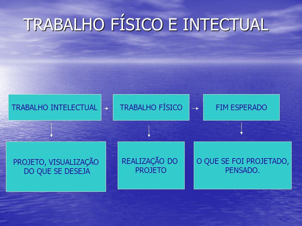 TRABALHO FÍSICO E INTECTUAL TRABALHO INTELECTUALTRABALHO FÍSICOFIM ESPERADO PROJETO, VISUALIZAÇÃO DO QUE SE DESEJA REALIZAÇÃO DO PROJETO O QUE SE FOI