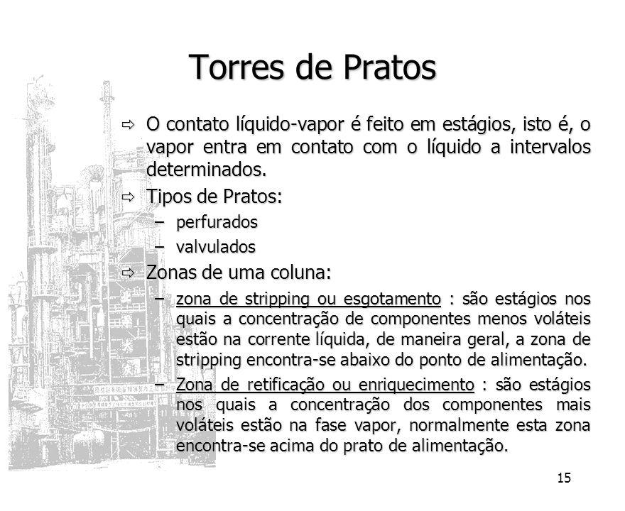 15 Torres de Pratos O contato líquido-vapor é feito em estágios, isto é, o vapor entra em contato com o líquido a intervalos determinados. O contato l