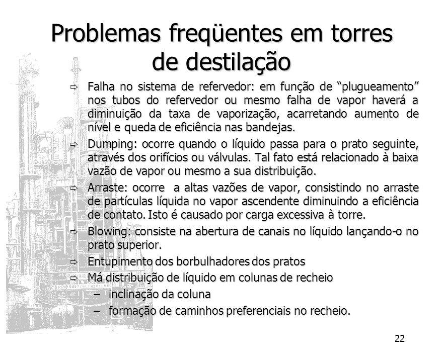 22 Problemas freqüentes em torres de destilação Falha no sistema de refervedor: em função de plugueamento nos tubos do refervedor ou mesmo falha de va