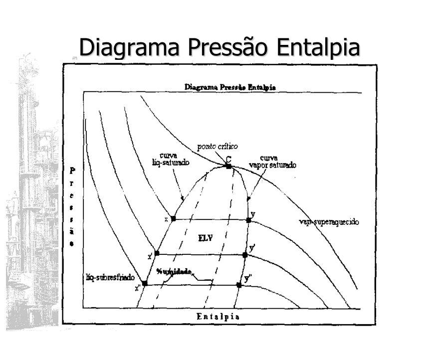 Diagrama Pressão Entalpia