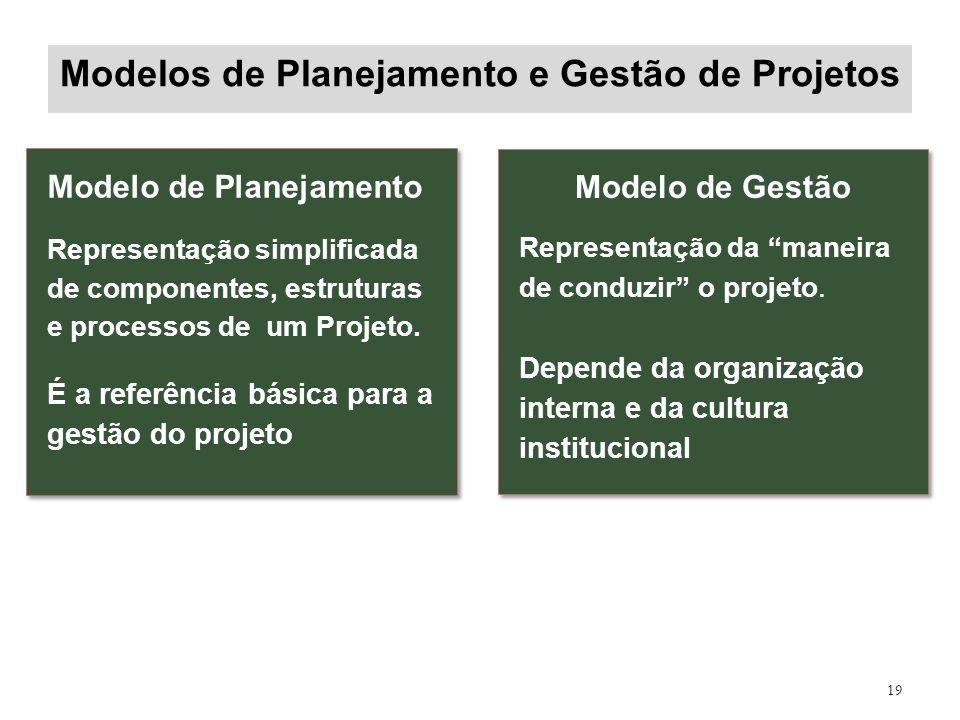 Modelos de Planejamento e Gestão de Projetos 19 Modelo de Planejamento Representação simplificada de componentes, estruturas e processos de um Projeto