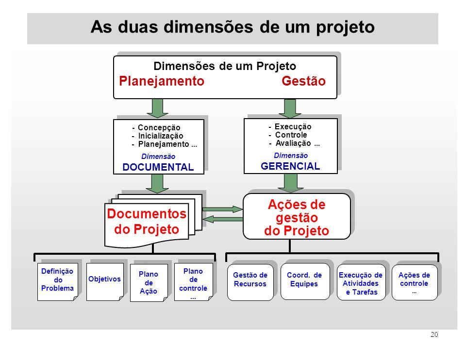 20 As duas dimensões de um projeto - Execução - Controle - Avaliação... Dimensão GERENCIAL - Execução - Controle - Avaliação... Dimensão GERENCIAL - C