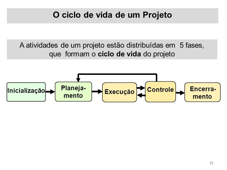 21 O ciclo de vida de um Projeto Inicialização ´´ Encerra- mento Planeja- mento Execução Controle A atividades de um projeto estão distribuídas em 5 f