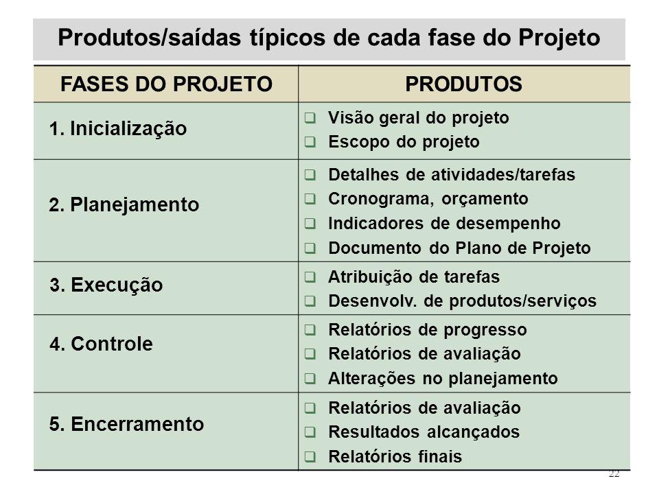 Produtos/saídas típicos de cada fase do Projeto 22 FASES DO PROJETOPRODUTOS 1. Inicialização Visão geral do projeto Escopo do projeto 2. Planejamento