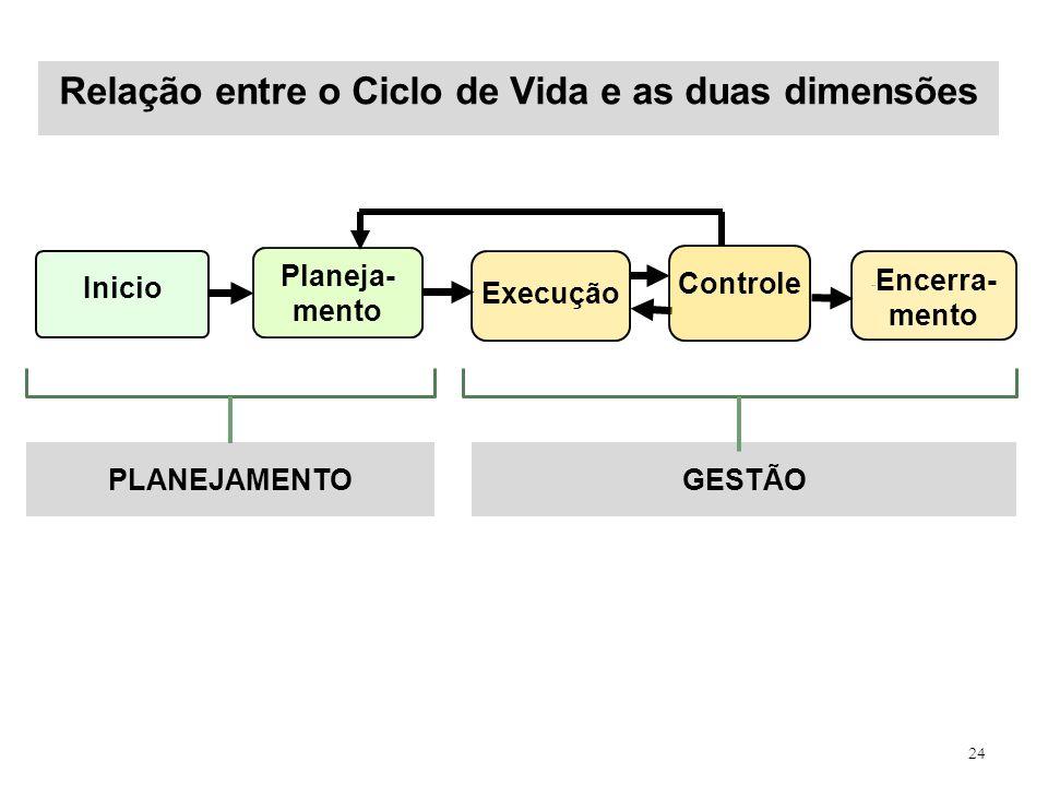 Relação entre o Ciclo de Vida e as duas dimensões 24 Inicio ´´ Encerra- mento Planeja- mento Execução Controle PLANEJAMENTOGESTÃO