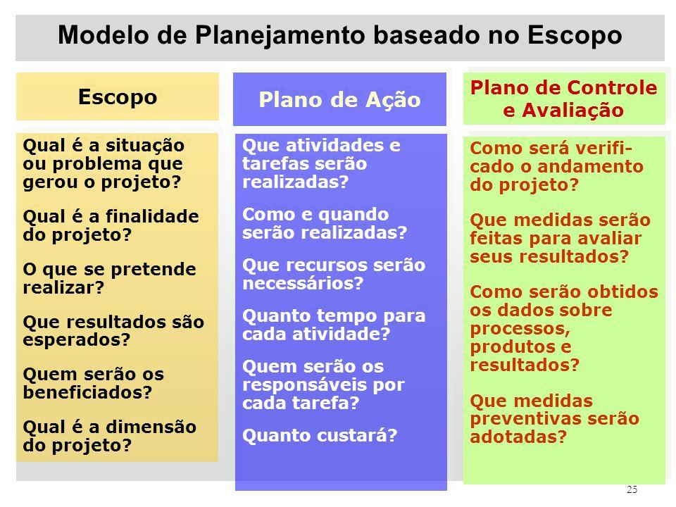25 Modelo de Planejamento baseado no Escopo Escopo Plano de Controle e Avaliação Plano de Ação Qual é a situação ou problema que gerou o projeto? Qual