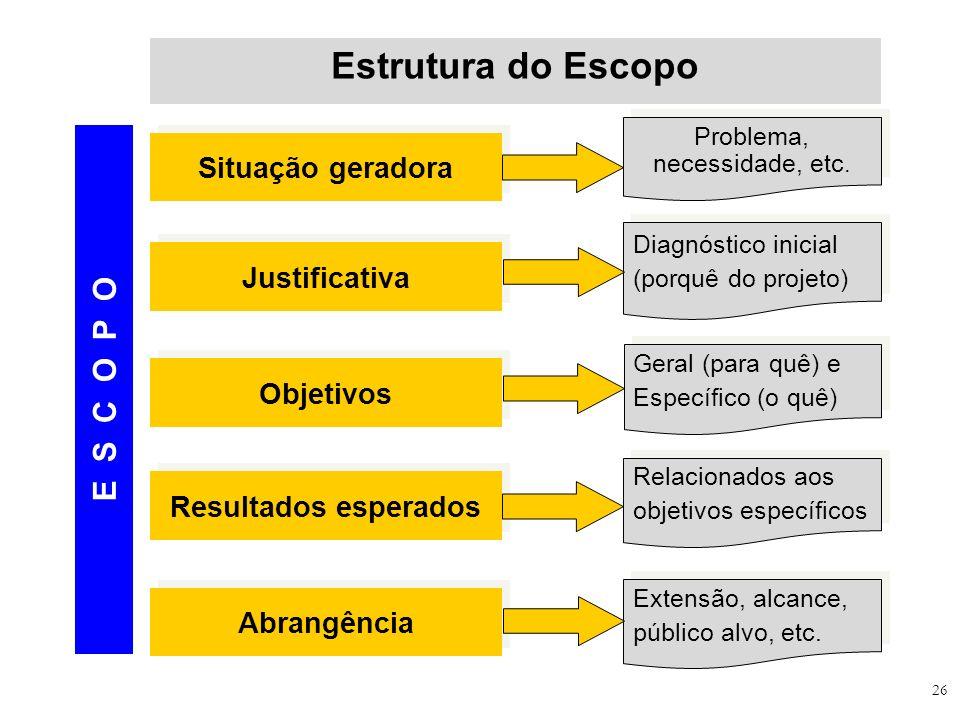 26 Estrutura do Escopo Situação geradora Problema, necessidade, etc. Justificativa Diagnóstico inicial (porquê do projeto) Objetivos Geral (para quê)