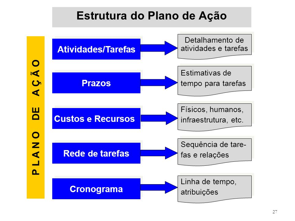 27 Estrutura do Plano de Ação Atividades/Tarefas Detalhamento de atividades e tarefas Prazos Estimativas de tempo para tarefas Custos e Recursos Físic