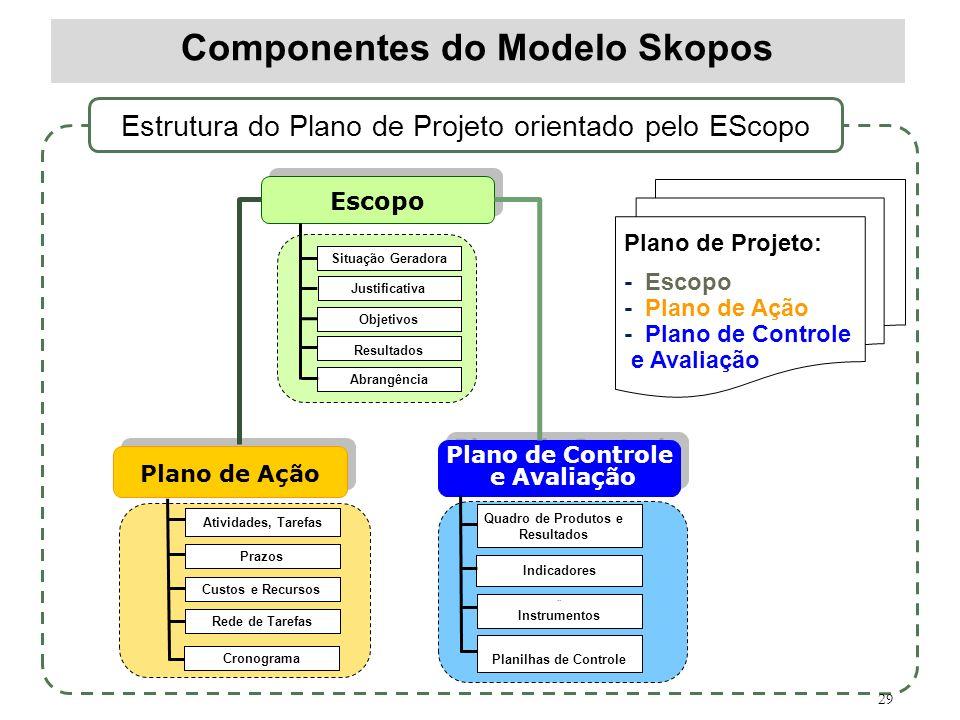 29 Componentes do Modelo Skopos Escopo Plano de Ação Situação Geradora Abrangência Resultados Objetivos Justificativa Atividades, Tarefas Rede de Tare