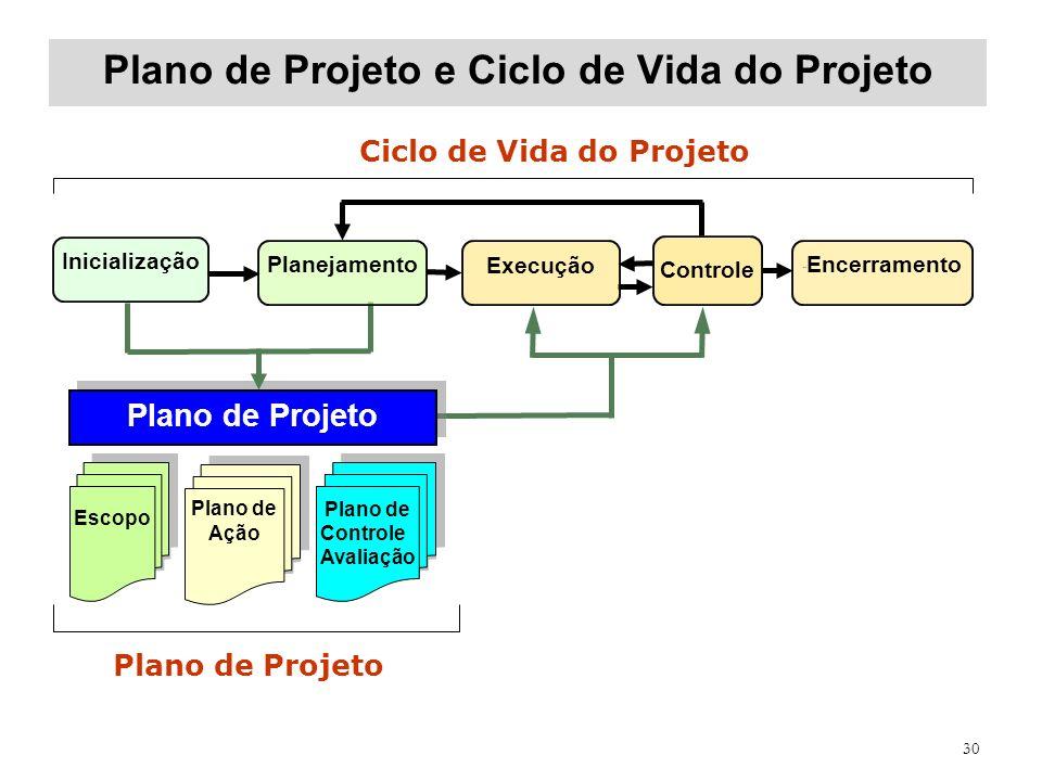 30 Plano de Projeto e Ciclo de Vida do Projeto Ciclo de Vida do Projeto Plano de Projeto Escopo Plano de Ação Plano de Controle Avaliação Plano de Con