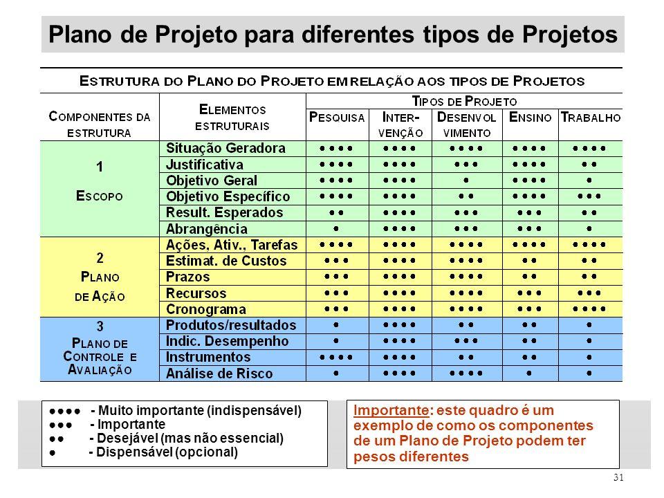 31 Plano de Projeto para diferentes tipos de Projetos - Muito importante (indispensável) - Importante - Desejável (mas não essencial) - Dispensável (o