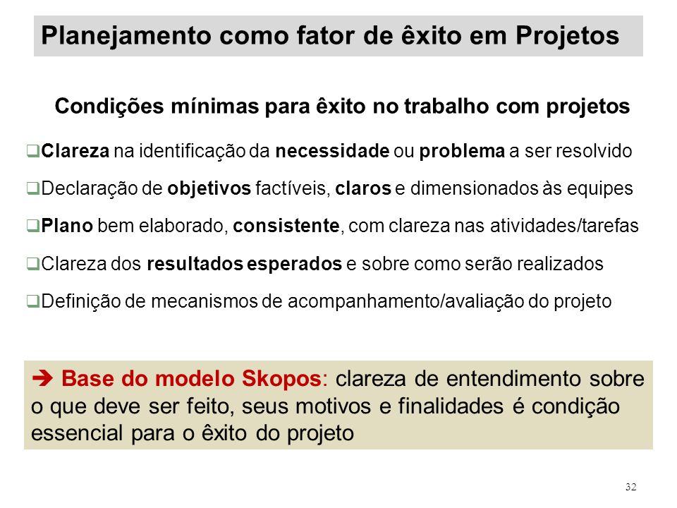 Planejamento como fator de êxito em Projetos Condições mínimas para êxito no trabalho com projetos Clareza na identificação da necessidade ou problema
