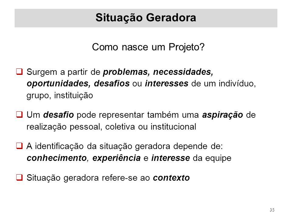 Situação Geradora Como nasce um Projeto? Surgem a partir de problemas, necessidades, oportunidades, desafios ou interesses de um indivíduo, grupo, ins