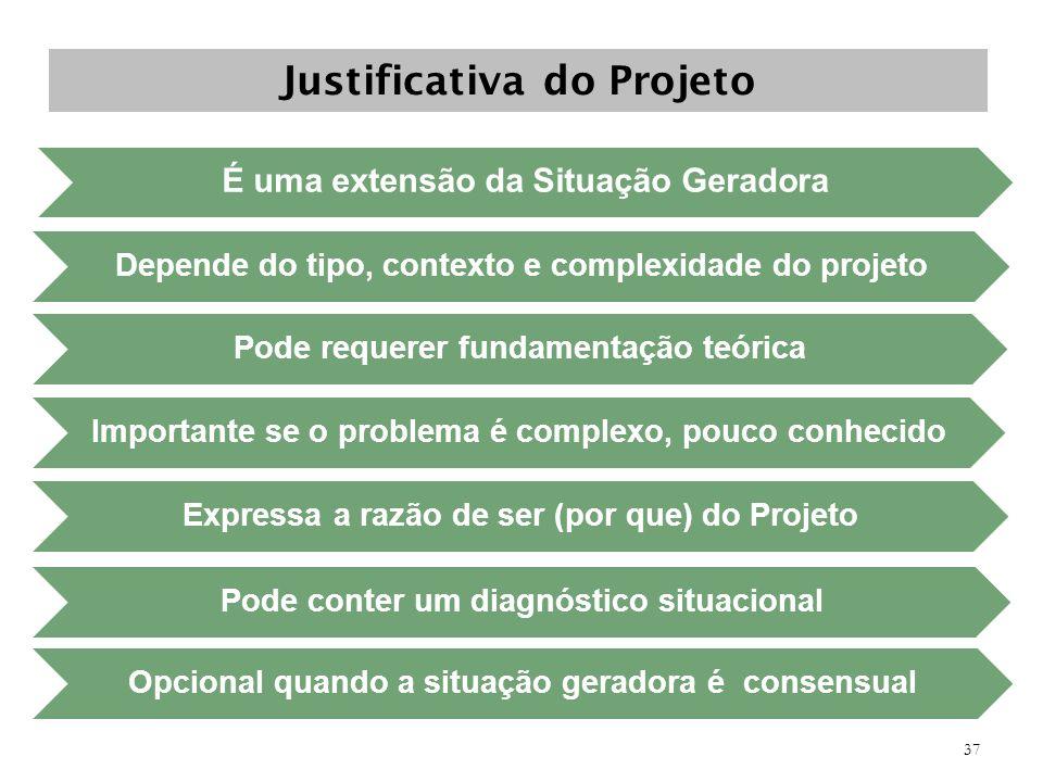 Justificativa do Projeto É uma extensão da Situação Geradora Depende do tipo, contexto e complexidade do projeto Pode requerer fundamentação teórica I