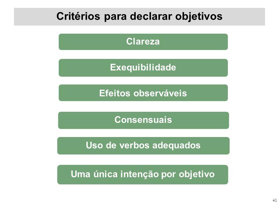 Critérios para declarar objetivos 41 Clareza Exequibilidade Efeitos observáveis Consensuais Uso de verbos adequados Uma única intenção por objetivo