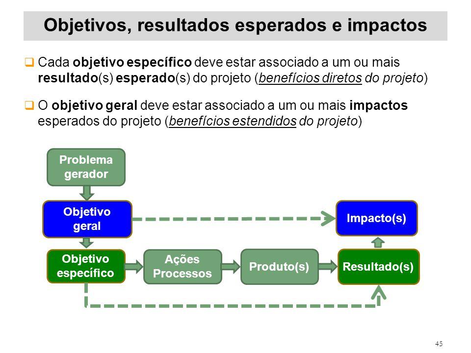 Objetivos, resultados esperados e impactos 45 Cada objetivo específico deve estar associado a um ou mais resultado(s) esperado(s) do projeto (benefíci
