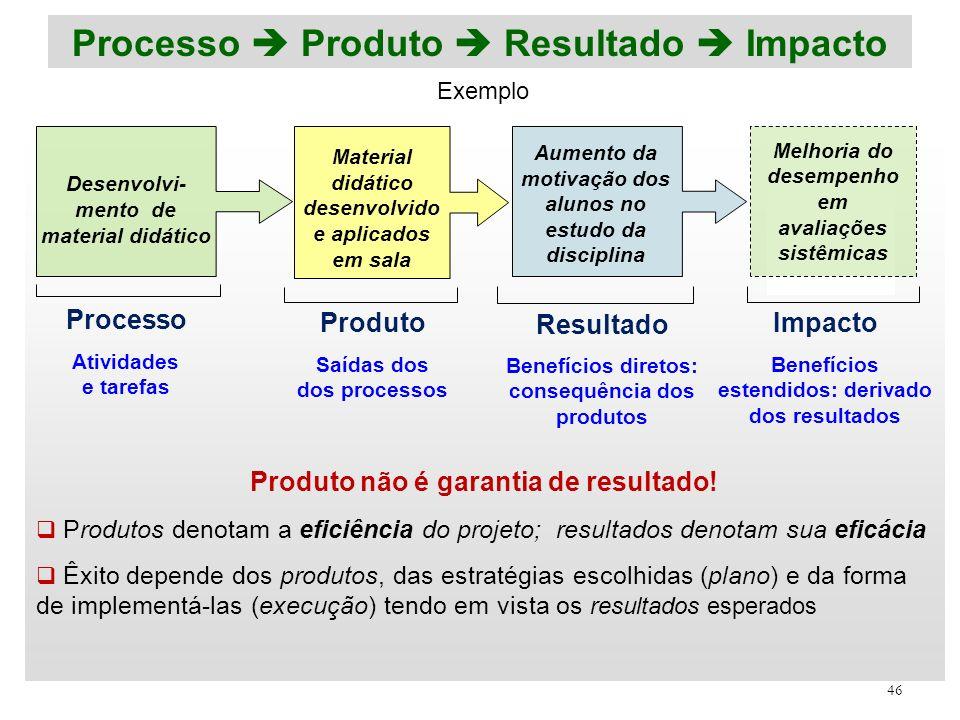 46 Processo Produto Resultado Impacto Desenvolvi- mento de material didático Material didático desenvolvido e aplicados em sala Aumento da motivação d